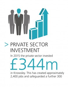 The private sector has invested £34mm into Knowsley
