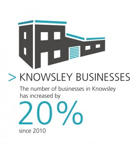 Number of Knowsley businesses has grown by 20%