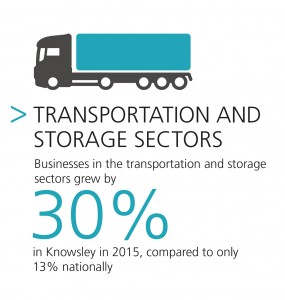 Businesses in the transportation and storage sectors have increased by 30% in Knowsley